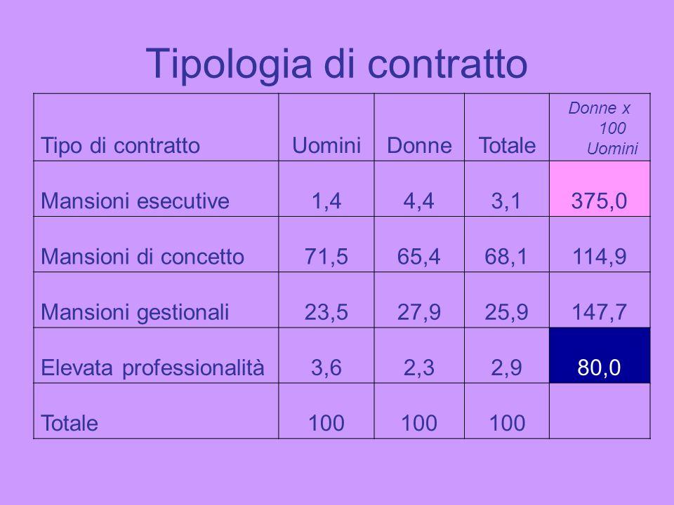 Tipologia di contratto