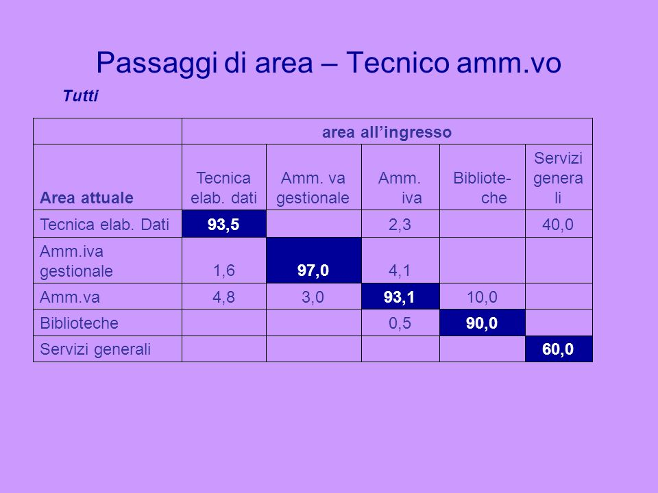 Passaggi di area – Tecnico amm.vo