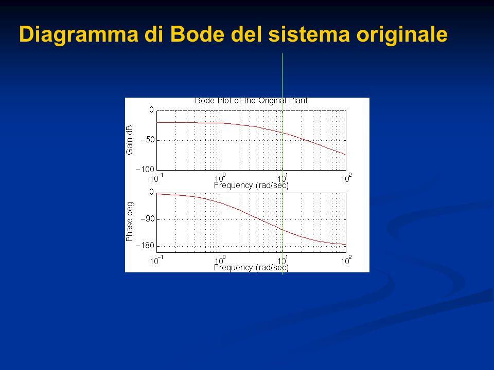 Diagramma di Bode del sistema originale