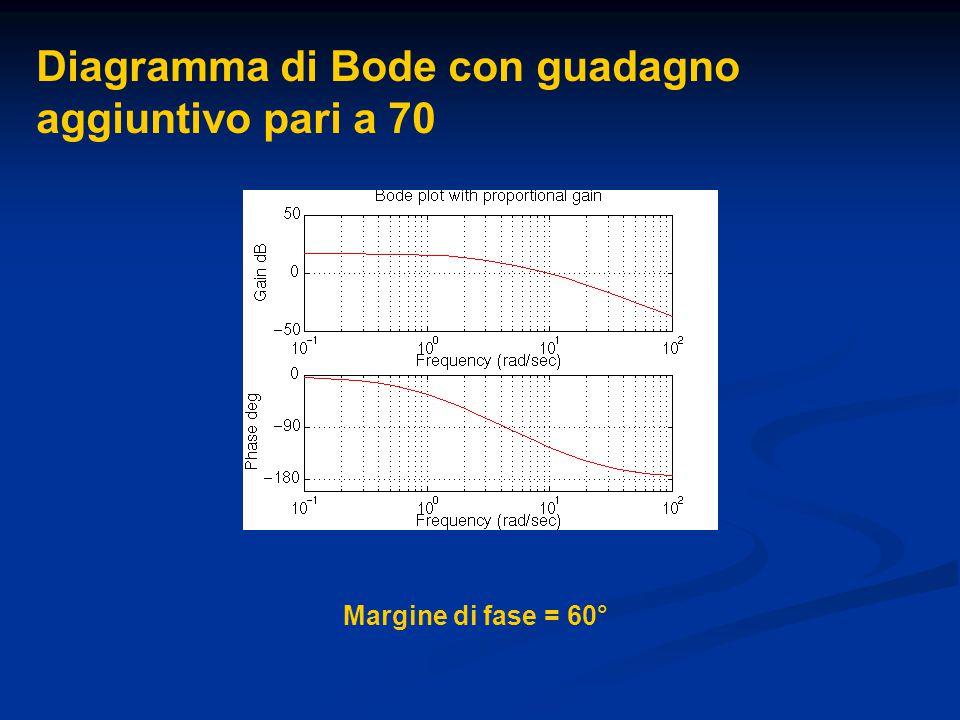 Diagramma di Bode con guadagno aggiuntivo pari a 70