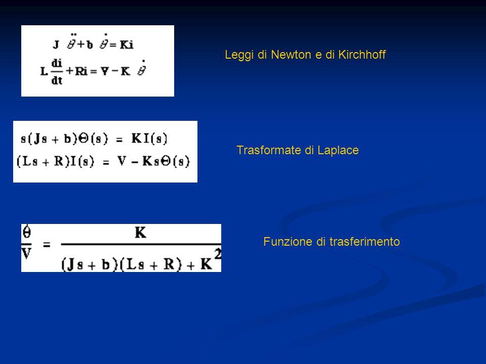 Leggi di Newton e di Kirchhoff