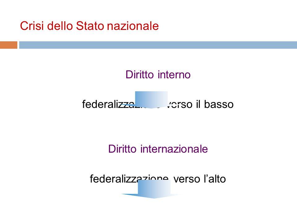 Crisi dello Stato nazionale