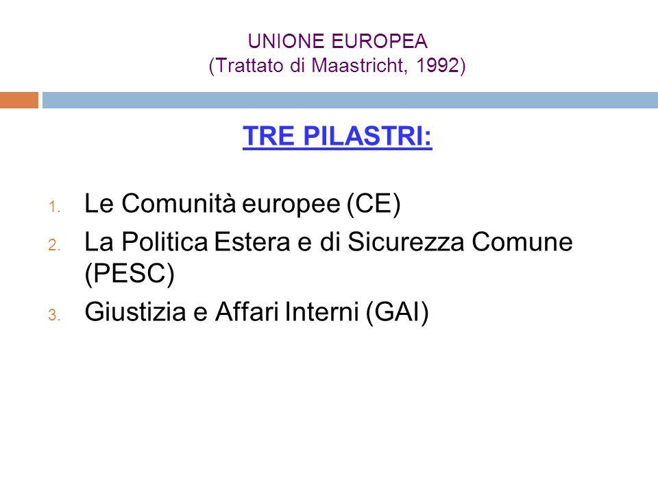 UNIONE EUROPEA (Trattato di Maastricht, 1992)
