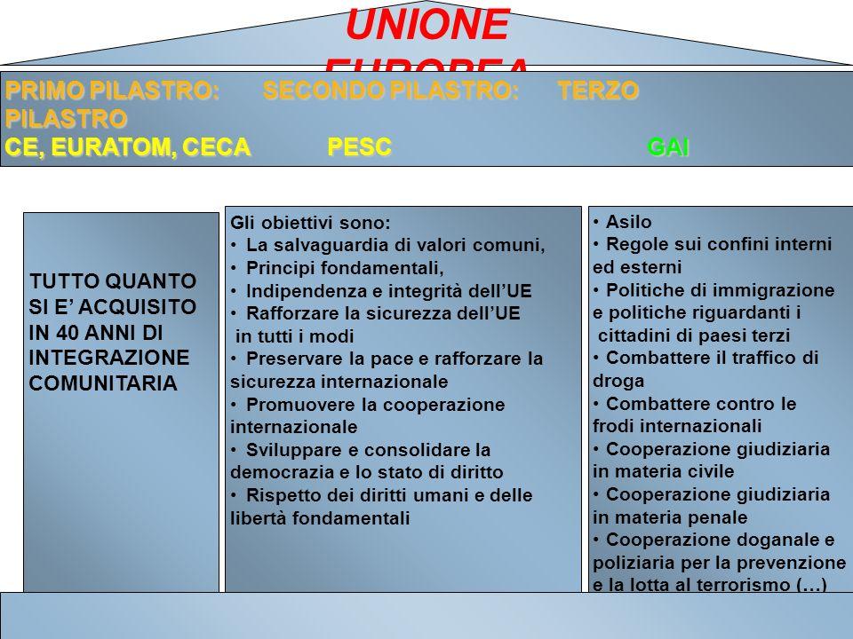 UNIONE EUROPEA PRIMO PILASTRO: SECONDO PILASTRO: TERZO PILASTRO