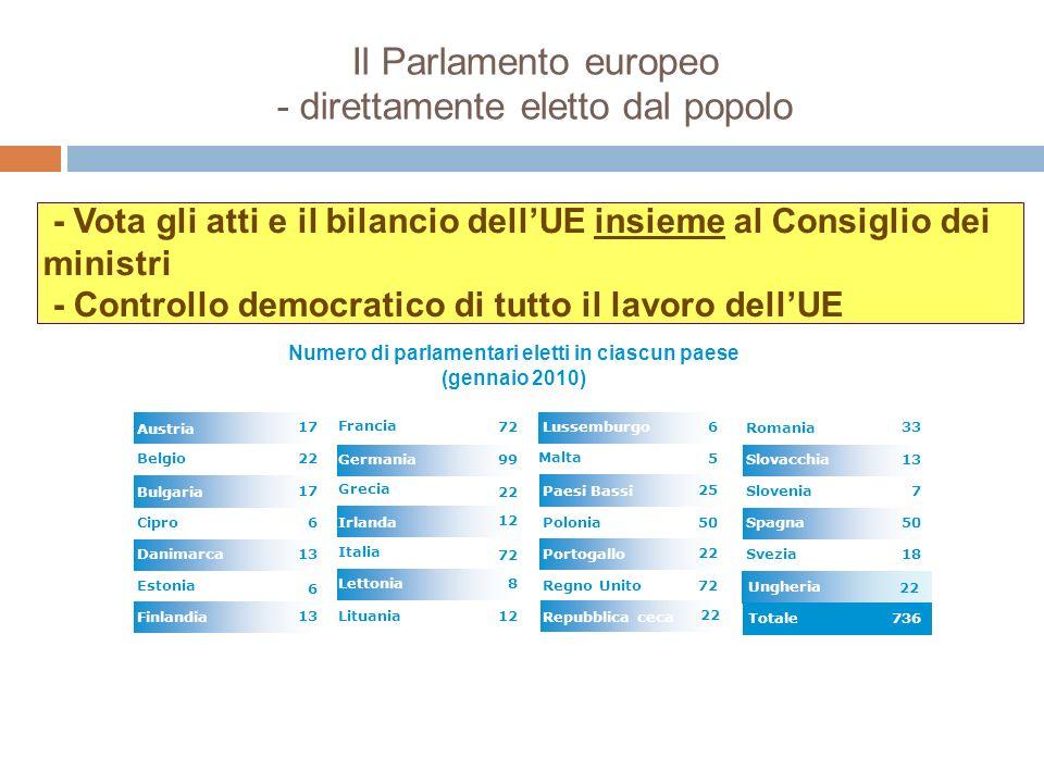 Il Parlamento europeo - direttamente eletto dal popolo