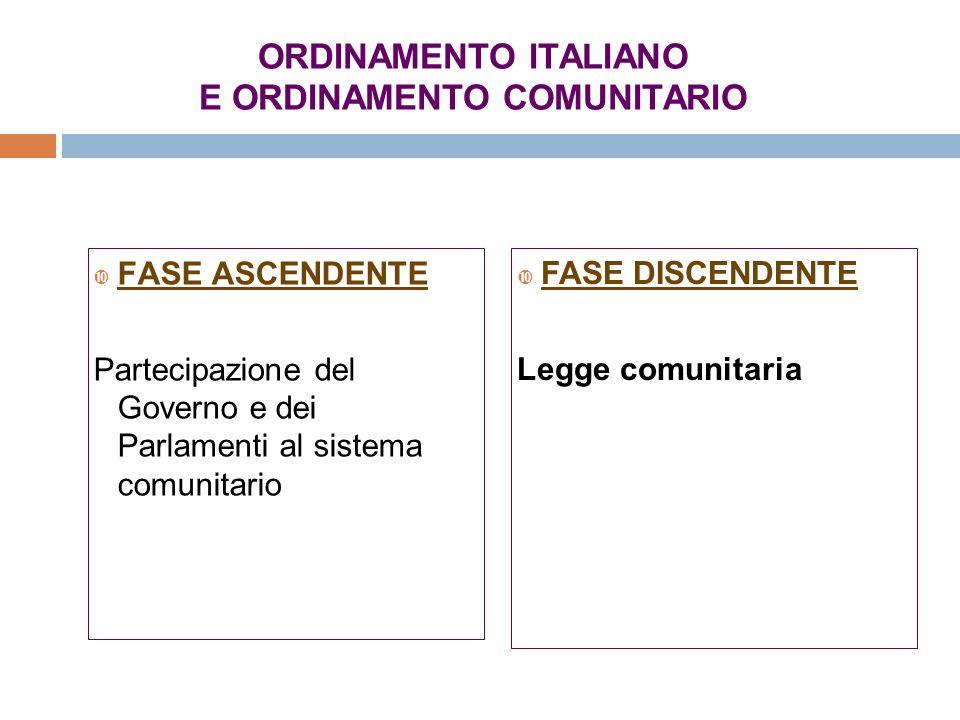ORDINAMENTO ITALIANO E ORDINAMENTO COMUNITARIO