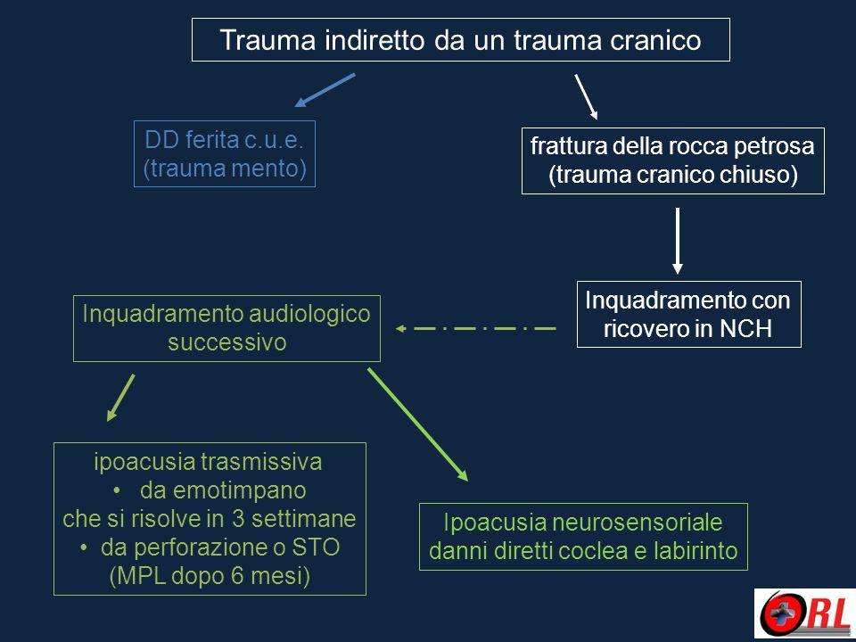 Trauma indiretto da un trauma cranico