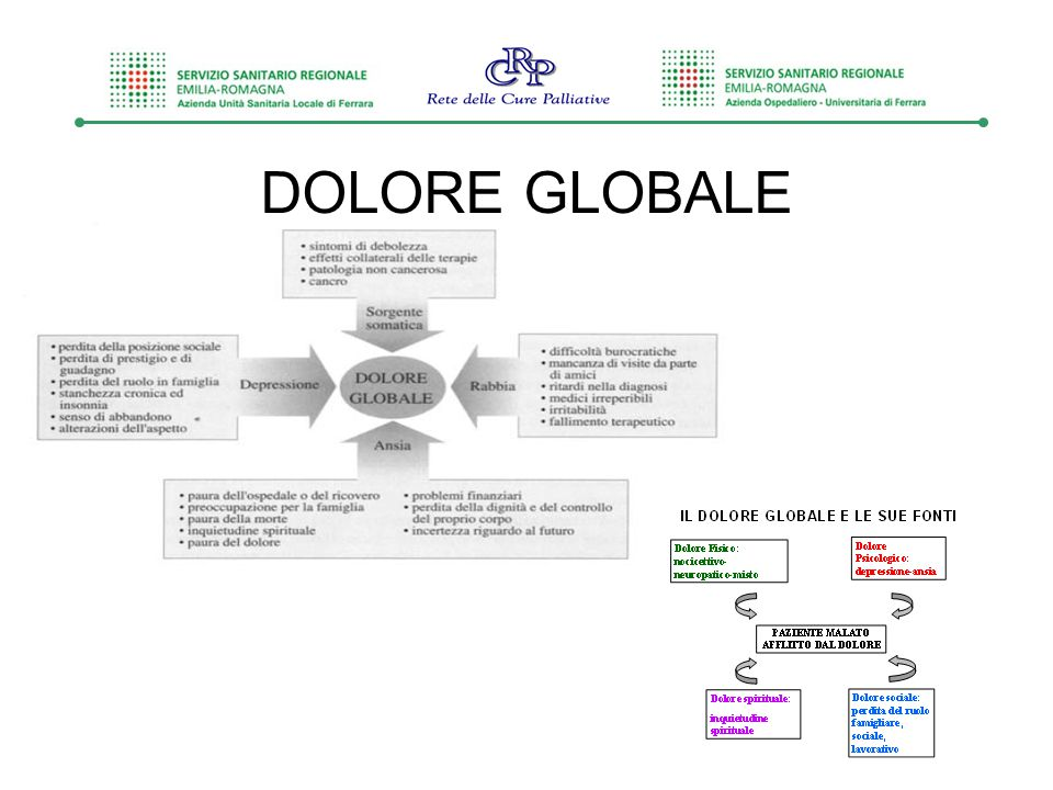DOLORE GLOBALE