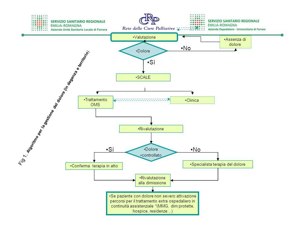 Fig 1. Algoritmo per la gestione del dolore (in degenza e territorio)