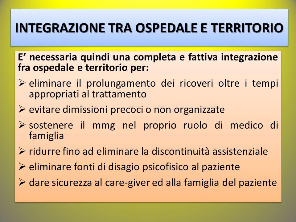 INTEGRAZIONE TRA OSPEDALE E TERRITORIO