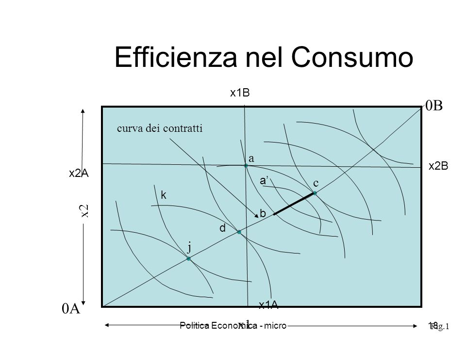 Efficienza nel Consumo