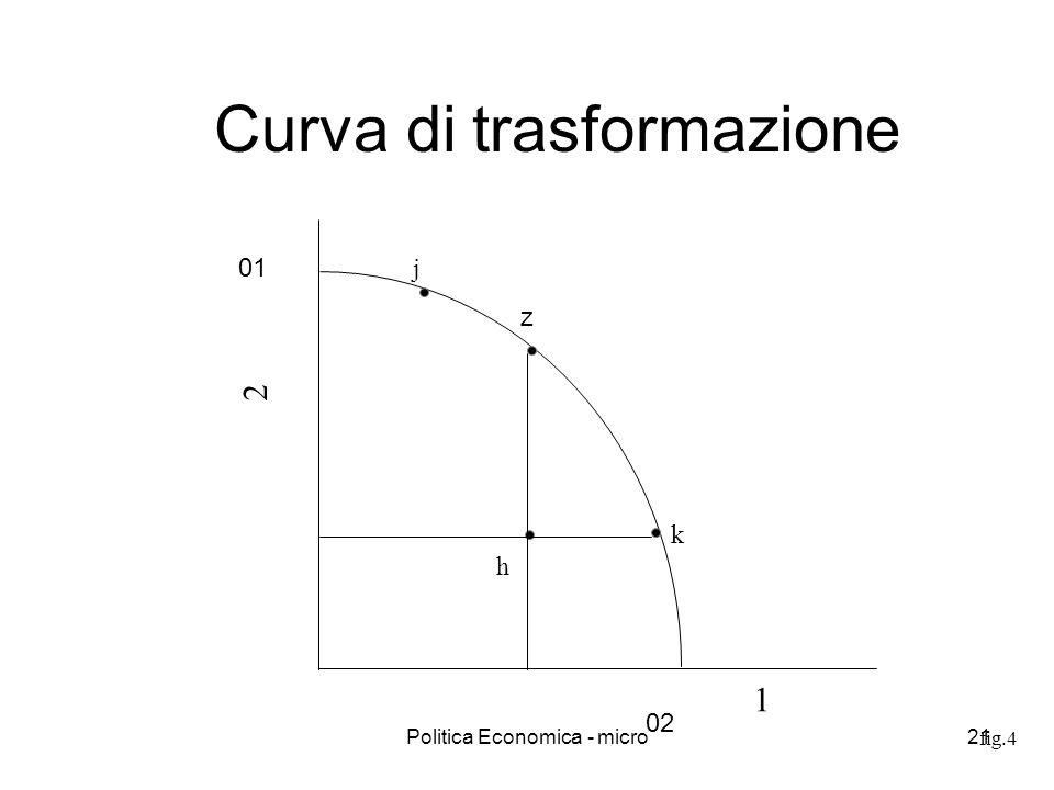 Curva di trasformazione