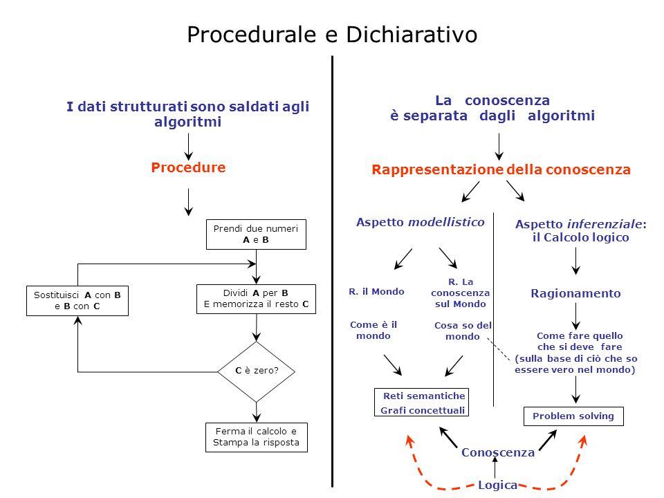 Procedurale e Dichiarativo