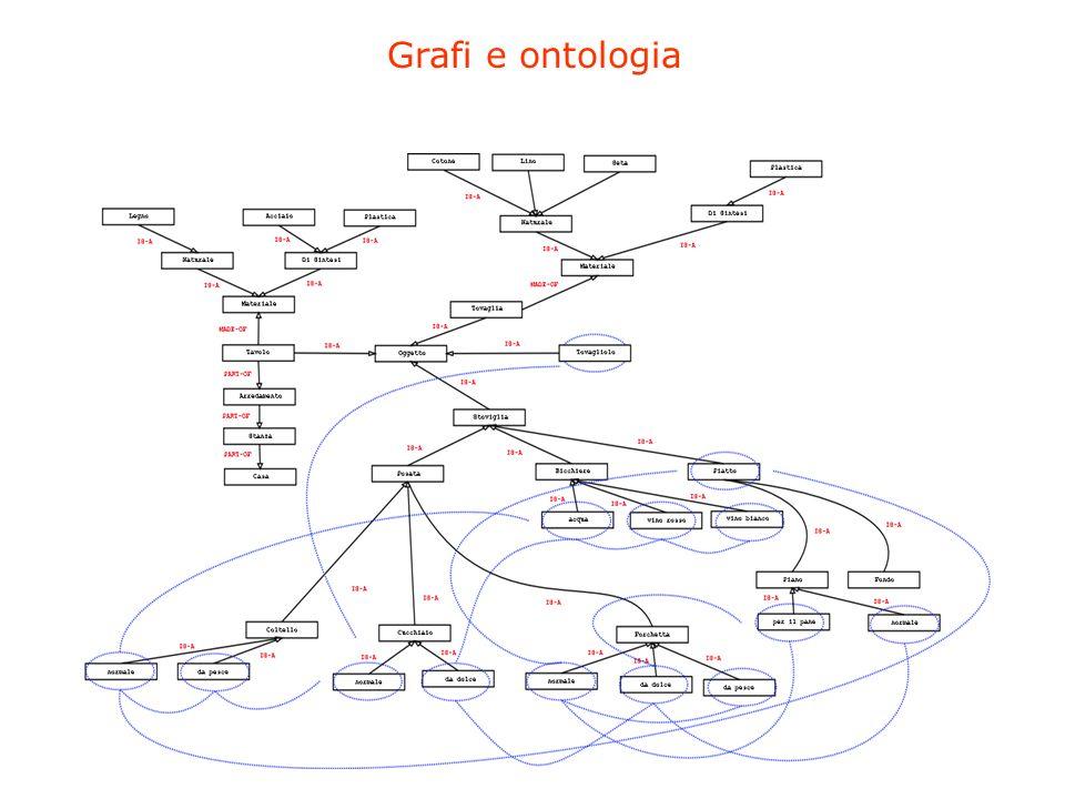 Grafi e ontologia