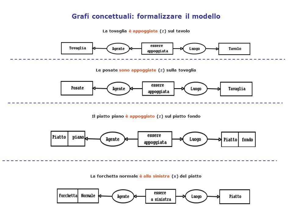 Grafi concettuali: formalizzare il modello
