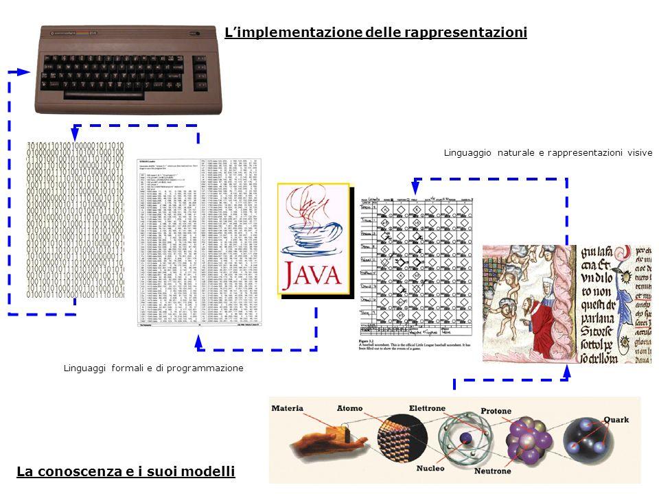 L'implementazione delle rappresentazioni