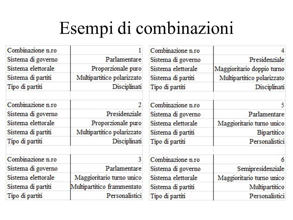 Esempi di combinazioni