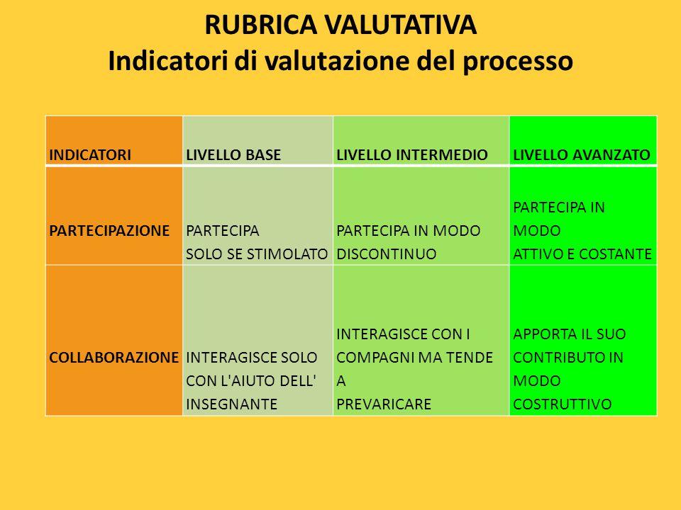 RUBRICA VALUTATIVA Indicatori di valutazione del processo