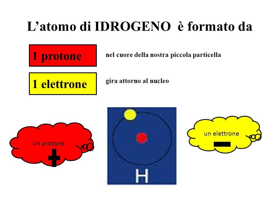 1 protone 1 elettrone L'atomo di IDROGENO è formato da