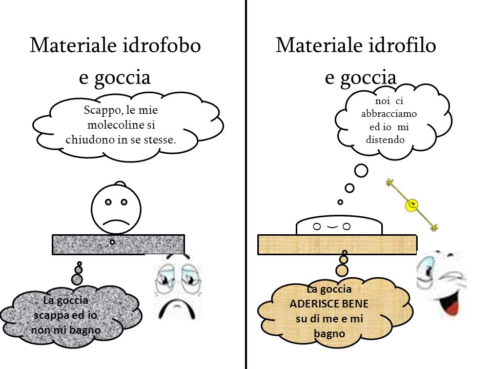 Materiale idrofobo Materiale idrofilo e goccia e goccia