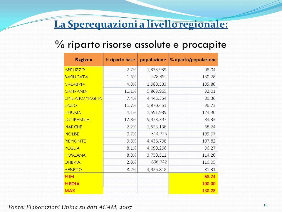 La Sperequazioni a livello regionale: