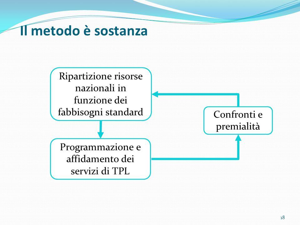 Il metodo è sostanza Ripartizione risorse nazionali in funzione dei fabbisogni standard. Confronti e premialità.