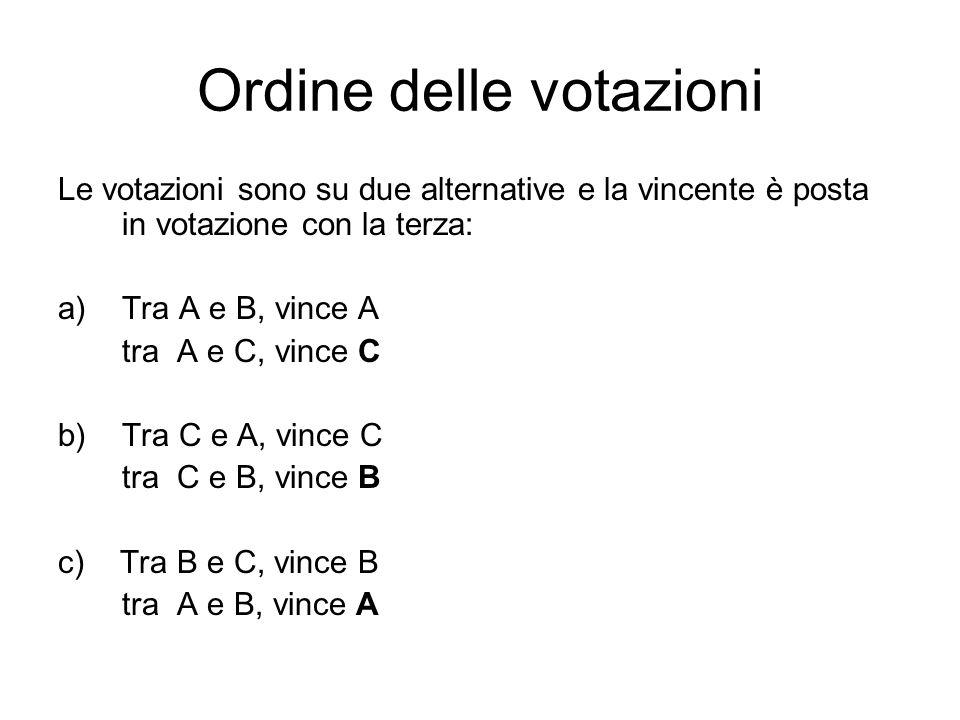Ordine delle votazioni