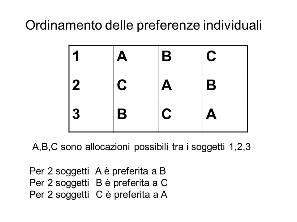 1 A B C 2 3 Ordinamento delle preferenze individuali