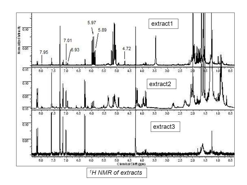 1H NMR of extracts extract1 extract2 extract3