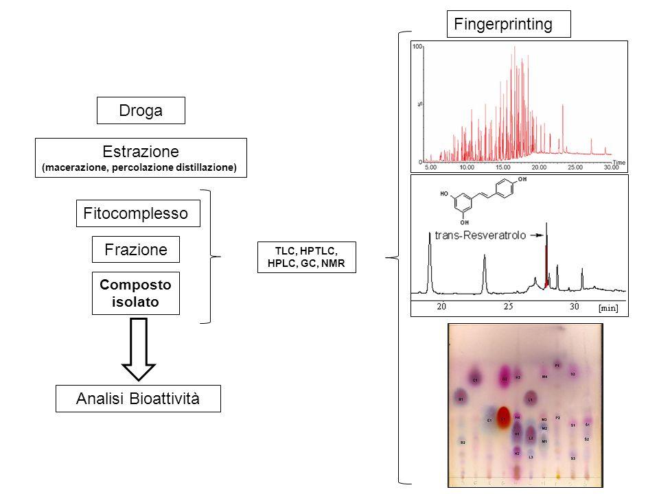 Fingerprinting Droga Estrazione Fitocomplesso Frazione