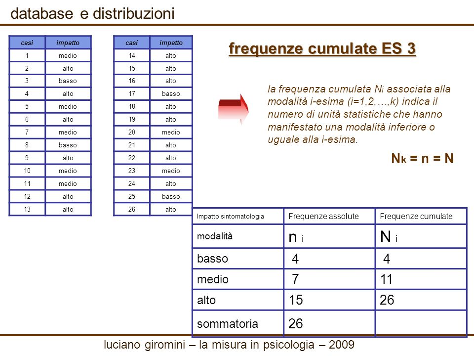 database e distribuzioni