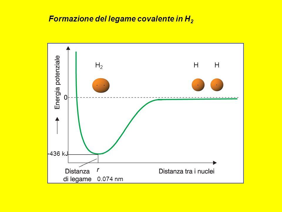 Formazione del legame covalente in H2