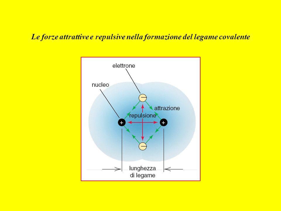 Le forze attrattive e repulsive nella formazione del legame covalente
