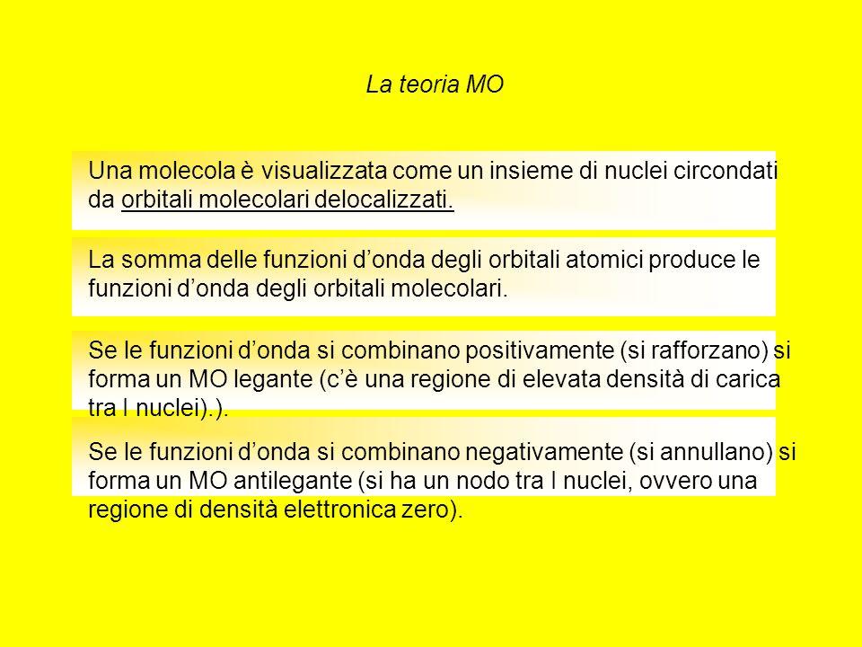 La teoria MO Una molecola è visualizzata come un insieme di nuclei circondati da orbitali molecolari delocalizzati.