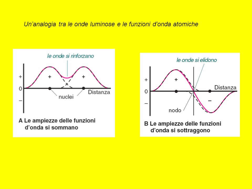 Un'analogia tra le onde luminose e le funzioni d'onda atomiche