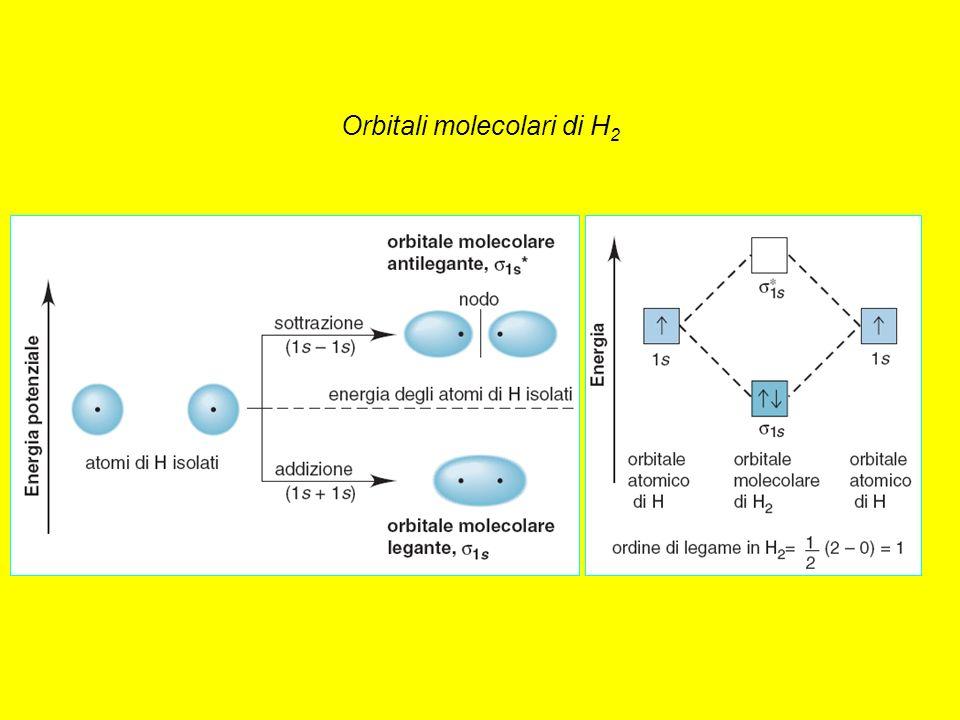 Orbitali molecolari di H2