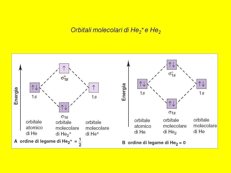 Orbitali molecolari di He2+ e He2