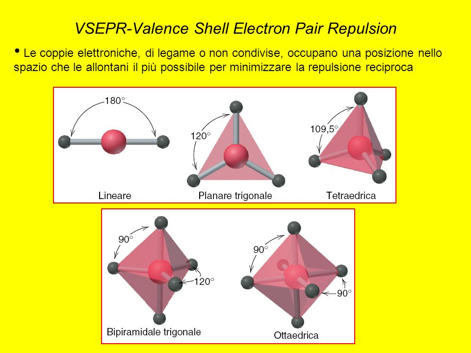 VSEPR-Valence Shell Electron Pair Repulsion