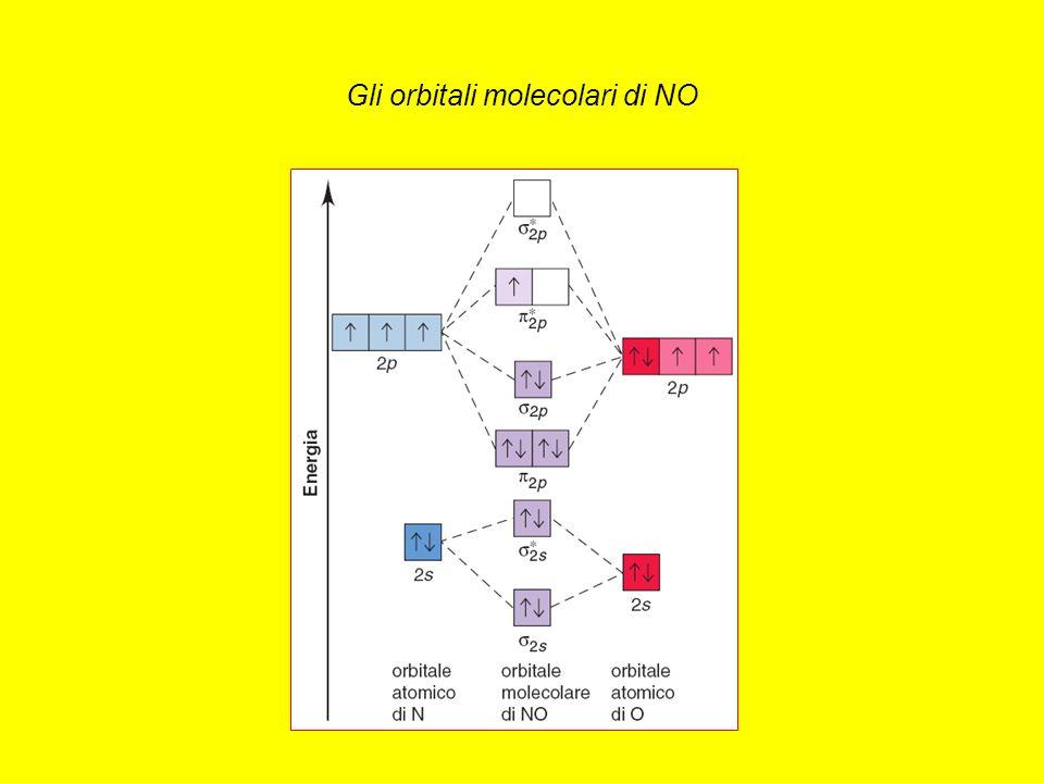 Gli orbitali molecolari di NO