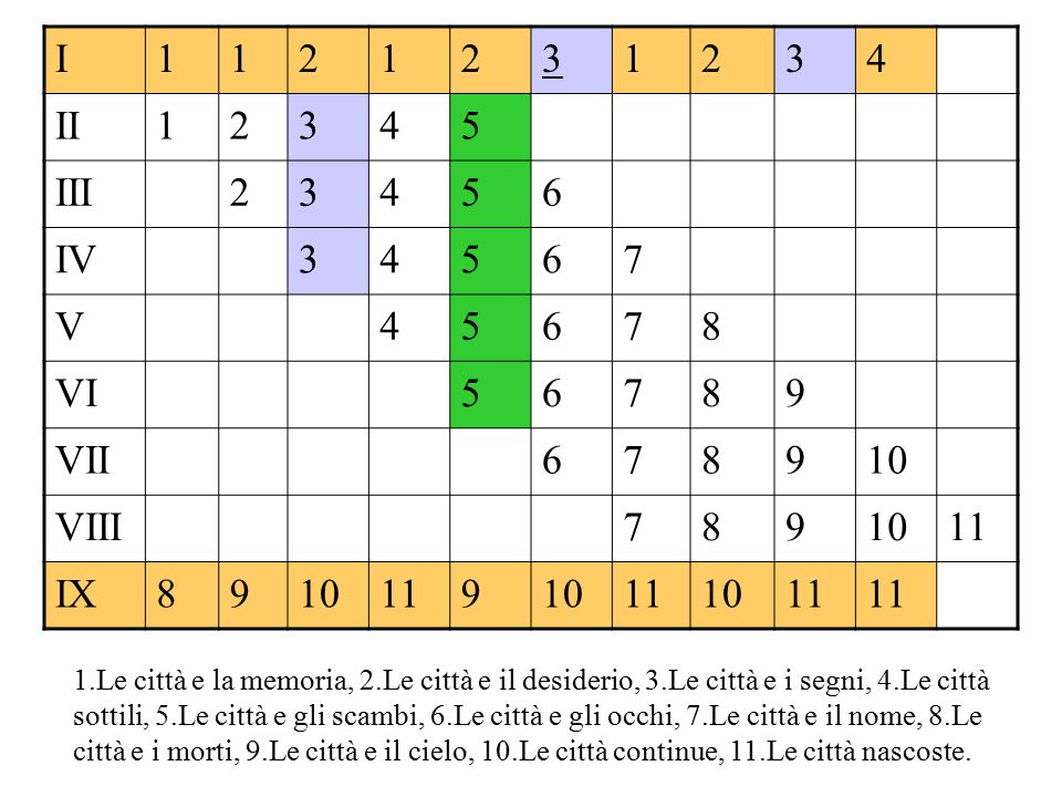 I 1 2 3 4 II 5 III 6 IV 7 V 8 VI 9 VII 10 VIII 11 IX