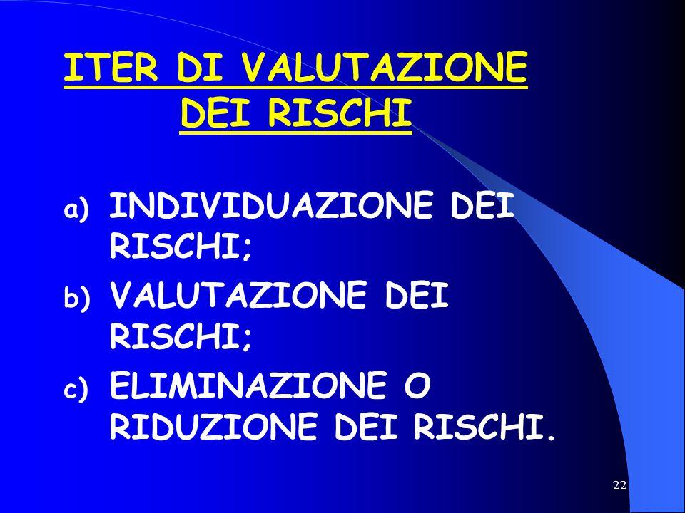 ITER DI VALUTAZIONE DEI RISCHI