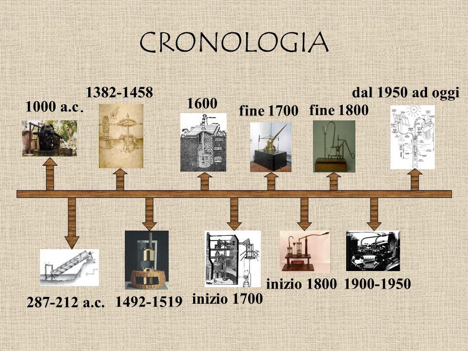 CRONOLOGIA 1382-1458 dal 1950 ad oggi 1600 1000 a.c. fine 1700