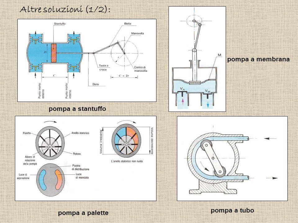 Altre soluzioni (1/2): pompa a membrana pompa a stantuffo pompa a tubo