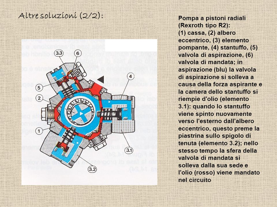 Altre soluzioni (2/2): Pompa a pistoni radiali (Rexroth tipo R2):