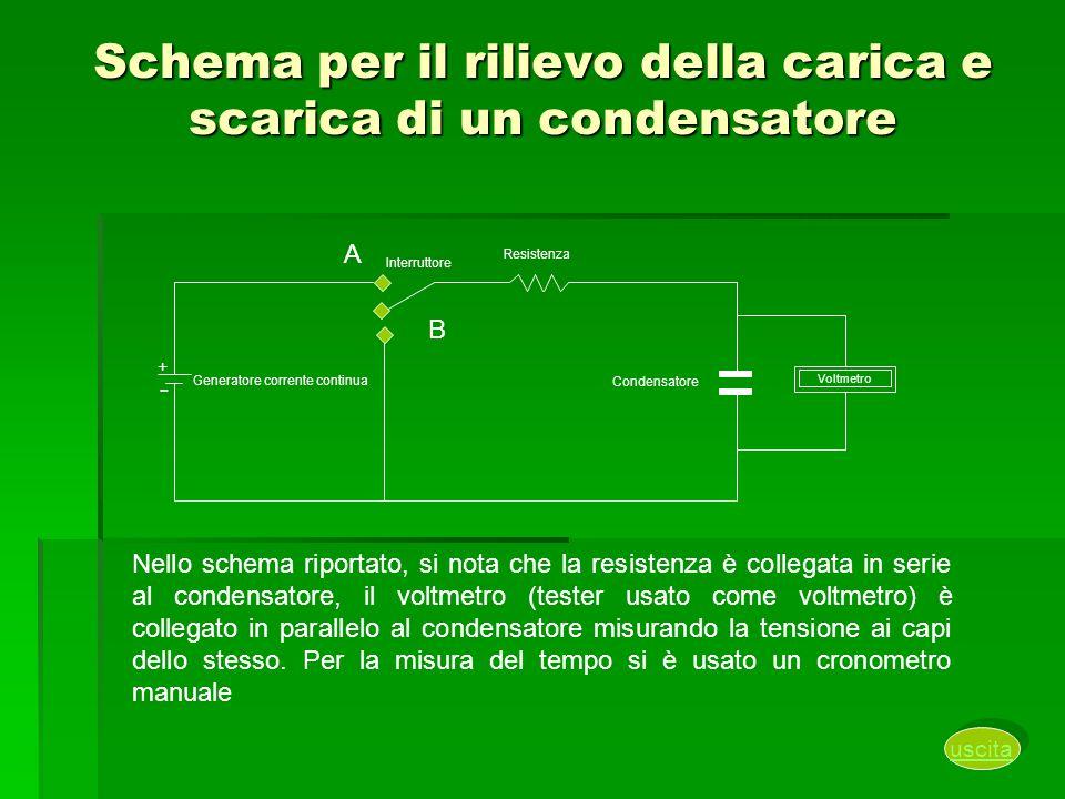 Schema per il rilievo della carica e scarica di un condensatore