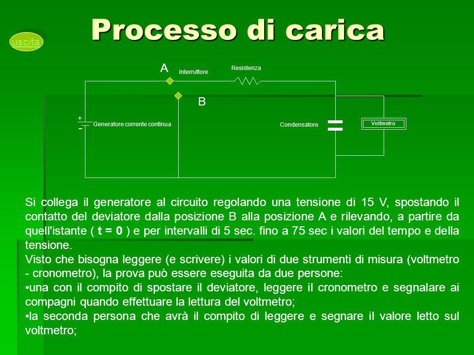 Processo di carica uscita. Voltmetro. Condensatore. Resistenza. Generatore corrente continua. Interruttore.