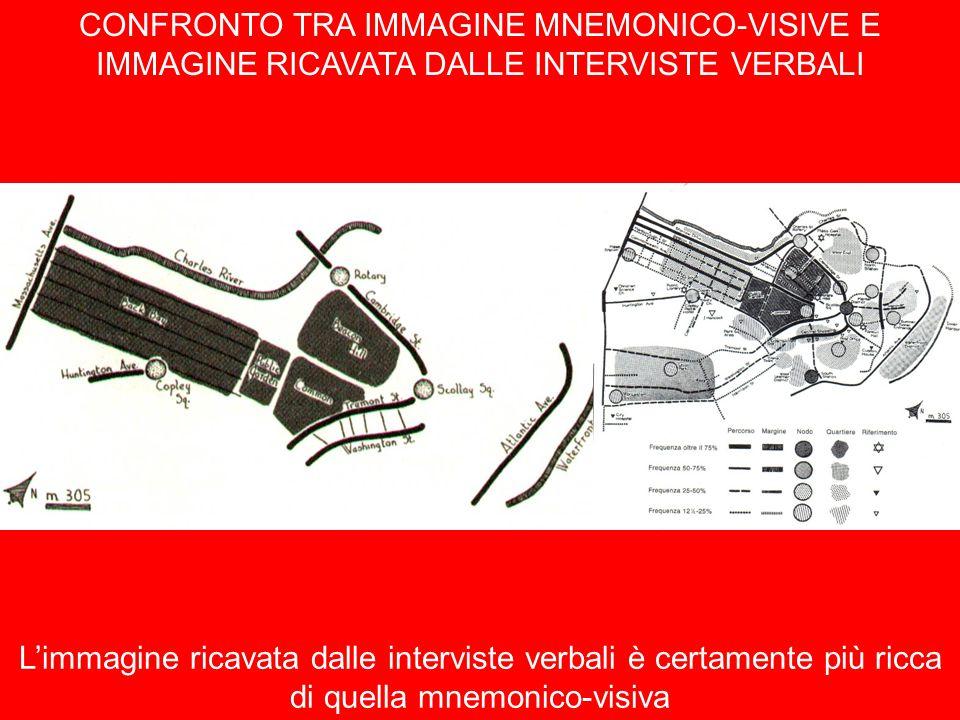 CONFRONTO TRA IMMAGINE MNEMONICO-VISIVE E IMMAGINE RICAVATA DALLE INTERVISTE VERBALI