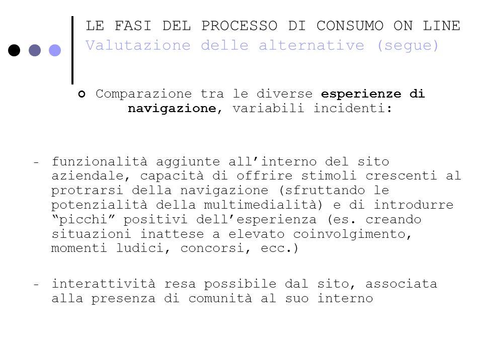 LE FASI DEL PROCESSO DI CONSUMO ON LINE Valutazione delle alternative (segue)
