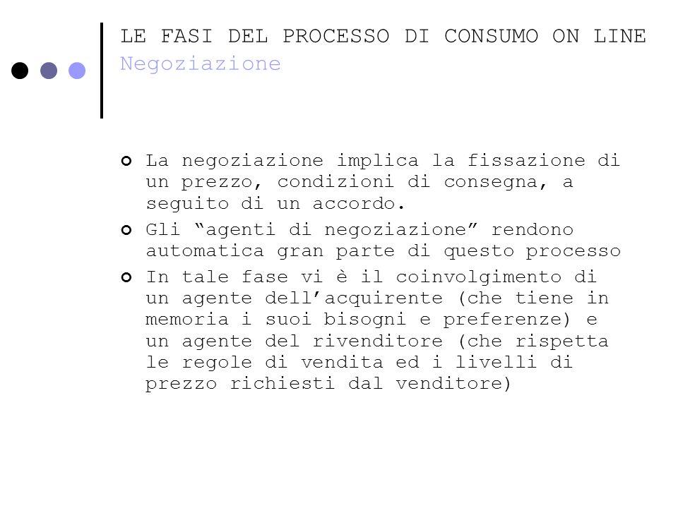 LE FASI DEL PROCESSO DI CONSUMO ON LINE Negoziazione