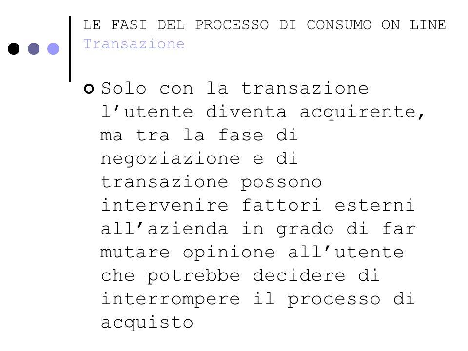LE FASI DEL PROCESSO DI CONSUMO ON LINE Transazione